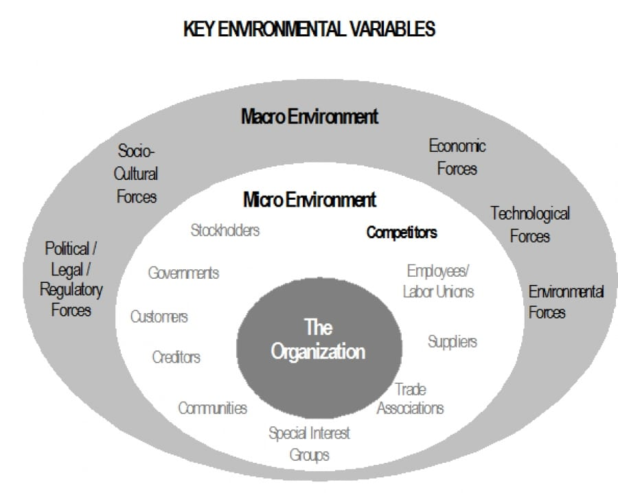 key environmental variables