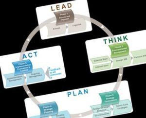 How do I know where to begin a strategic planning project?