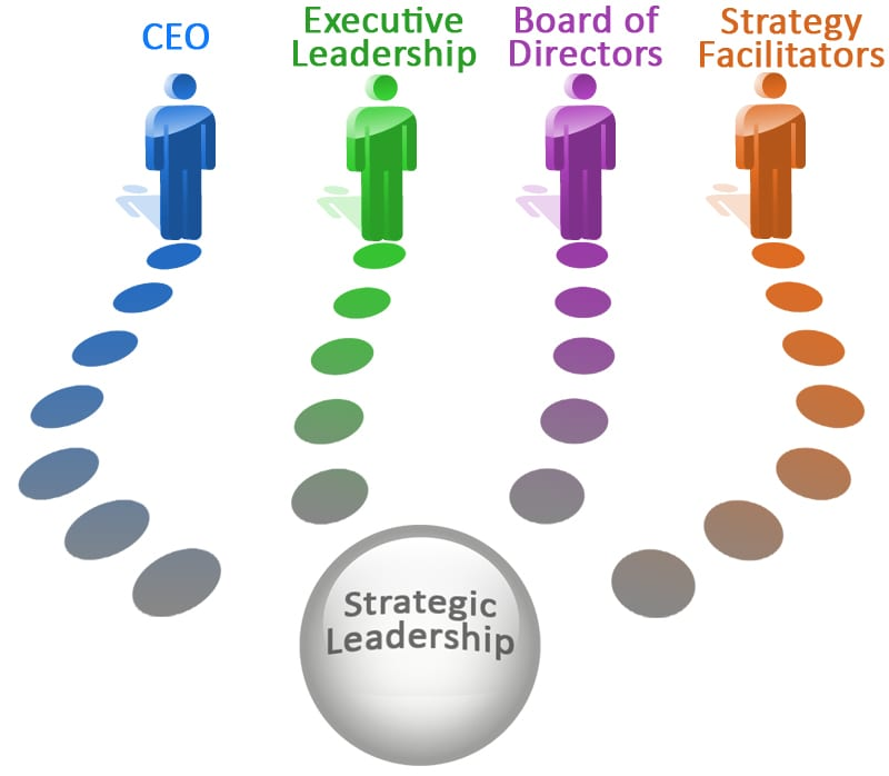 Strategic Leadership - Definition and Qualities of a Strategic Leader