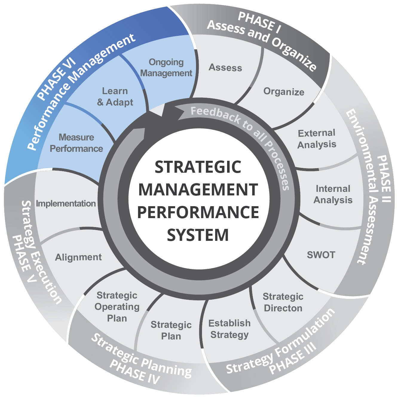 Performance Management LBL Strategies