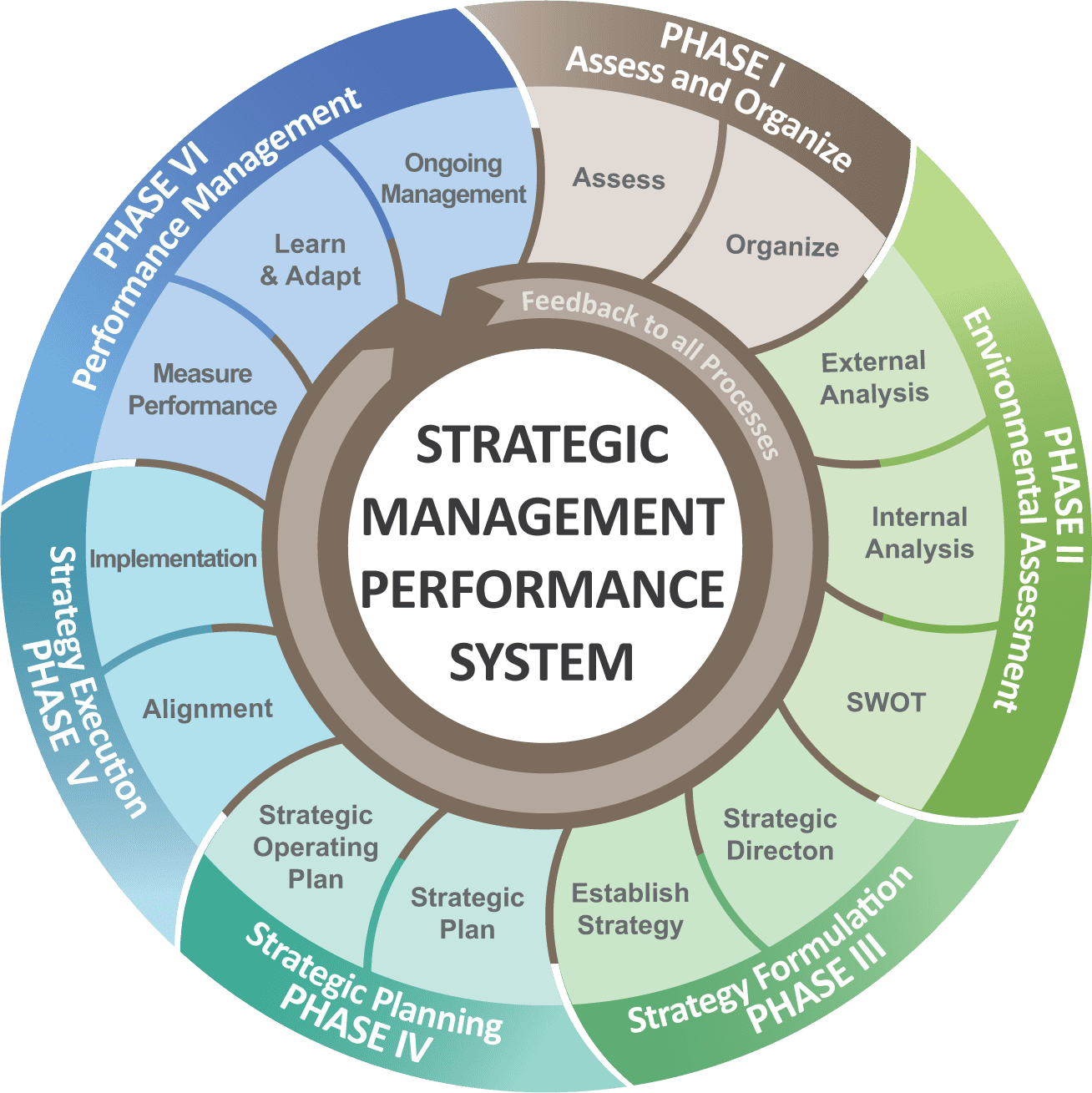 Strategic_Management_Process_Detail_Six_Phase