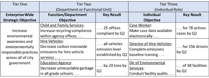 OKR example table with three tiers