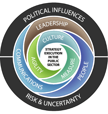 Wheel listing factors of strategy execution in the public sector