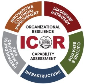 Organizational Resilience Capability Assessment wheel graphic